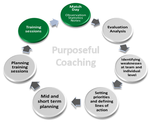 Intro | Football Coaching Planner